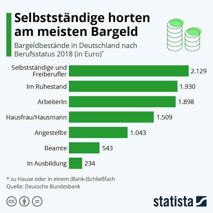 Jeder Deutsche hortet 1.364 € zu Hause
