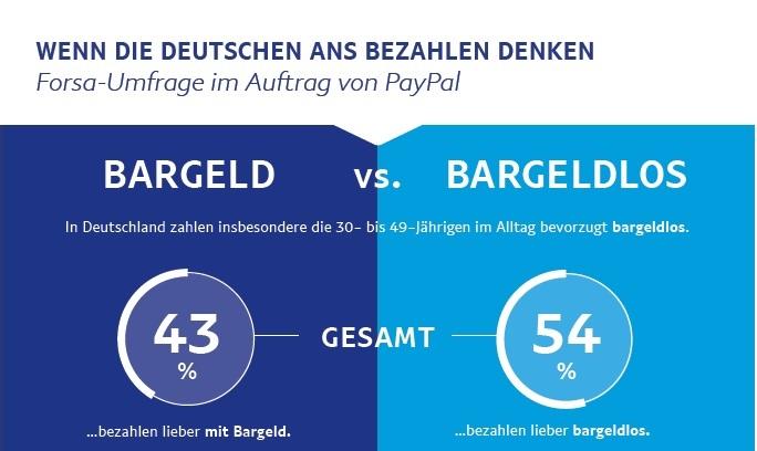 Statt Bargeld: Karten siegen erneut